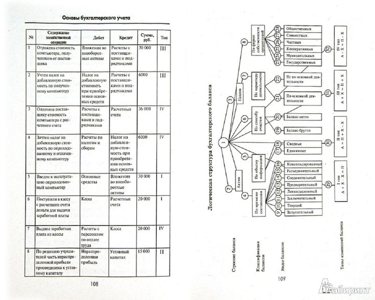 Решебник по инженерной графике с.к.боголюбова