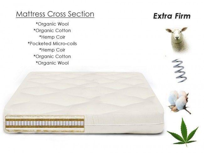Eco Mattress Wool