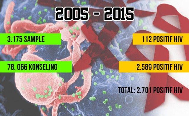 Miris! Ada 2.701 Warga Kota Bogor Positif Terjangkit HIV