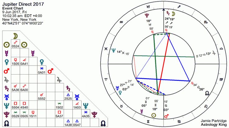 Jupiter Retrograde 2017