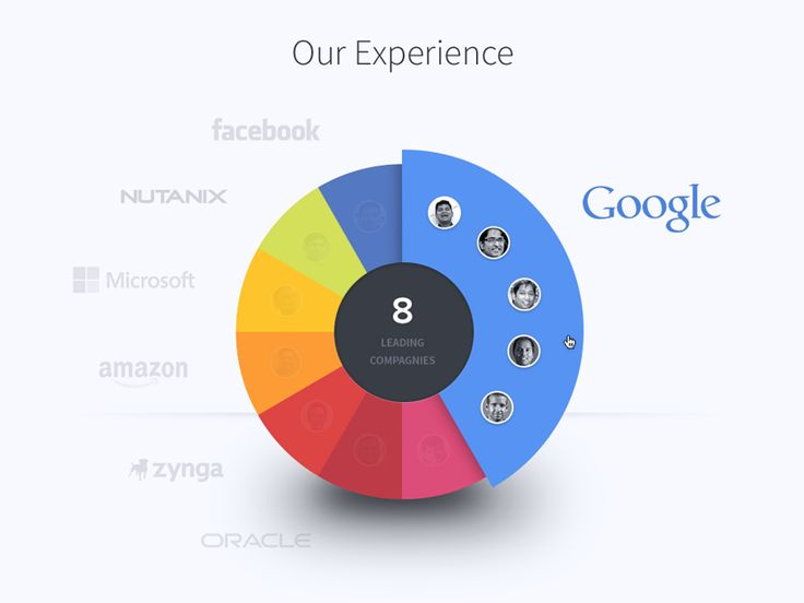 Hey guys,  Here's a pie chart I've been working on for Scaligent new website.   - Full view  It would be used to present in an interactive way the different companies the guys are coming from. I to...
