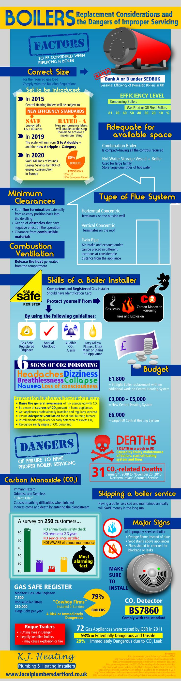 Boilers: Replacement Considerations and the Dangers of Improper Servicing