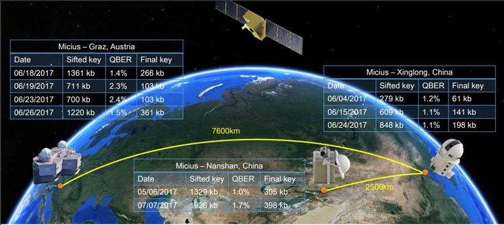 Chinese satellite uses quantum cryptography for secure video conference between continents http://ift.tt/2E1gUu8
