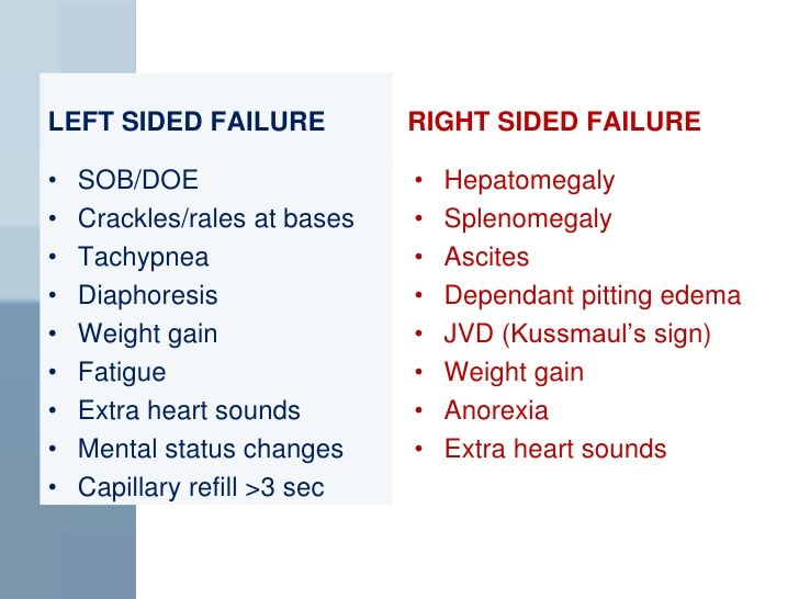left sided heart failure - Google Search