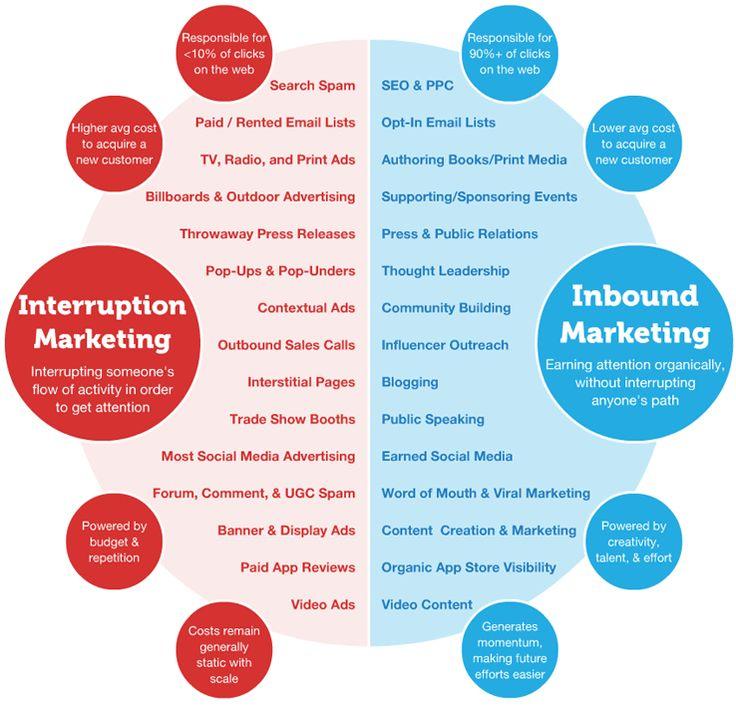 New #infograpic from @SEOmoz - Inbound Marketing vs. Interruption Marketing #hcmktg #shsmd