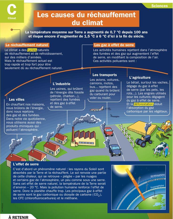 dissertation sur le rechauffement climatique Iv conclusion on peut considérer l'homme comme le grand responsable du  réchauffement climatique que l'on connaît actuellement : il a en effet émis, depuis .