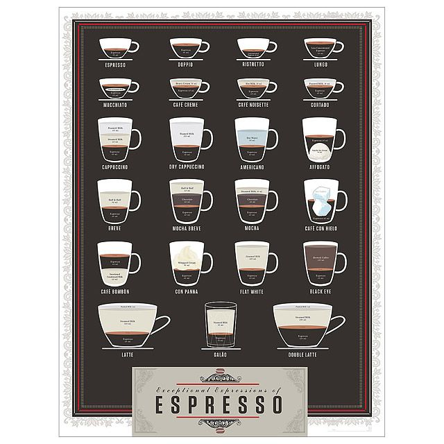Espresso Pop Chart