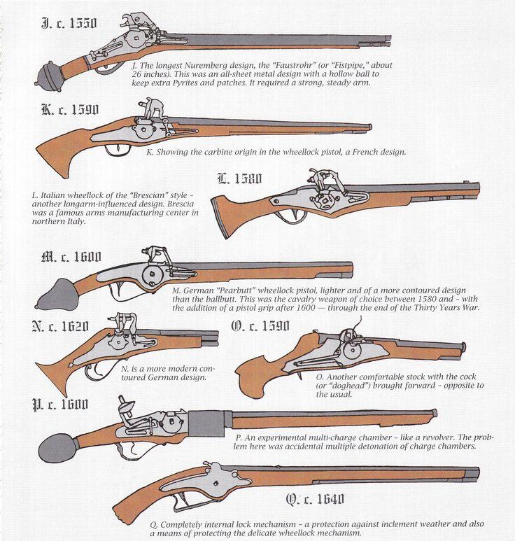 Wheellock Pistol Design Evolution (2)