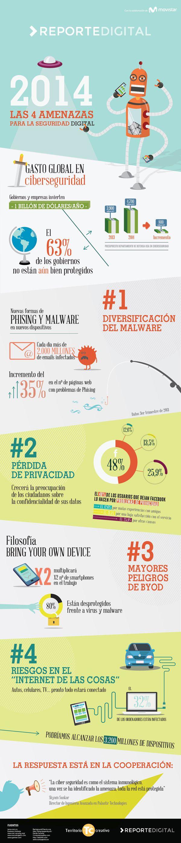 Las 4 amenazas para la seguridad digital en 2014 #infografia #infographic #internet