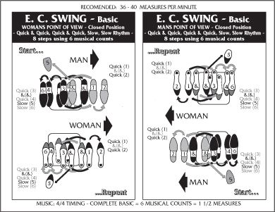 B D Aa F Ce B F F F Swing Dancing Ballroom Dance on Lindy Hop Steps Diagram