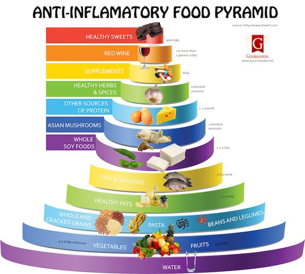 Anti Inflammatory Food Pyramid - PositiveMedPositiveMed | Where Positive Thinking Impacts Life