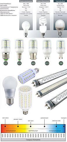 Выбираем светодиодные лампы для дома - характеристики, виды и производители