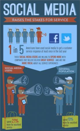 Great info graphic from American Express 2012 Report  #Viking USACustserv Infographic, American Express, Social Media, Media Infographic, Socialmedia, Customer Service, Custom Service, Marketing Infographic, Media Infografia