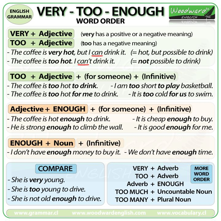 The difference between VERY, TOO and ENOUGH in English with correct word order and example sentences