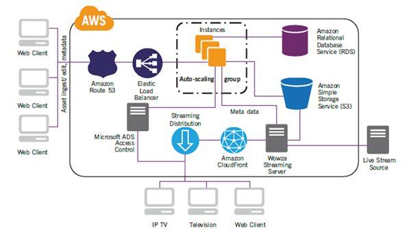 Aws Architecture Diagram