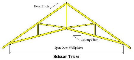 Scissor Truss Scissor Truss Roof Trusses Scissors