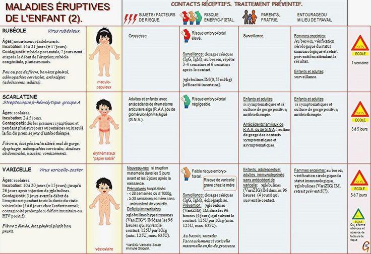 developpement des enfants les maladies