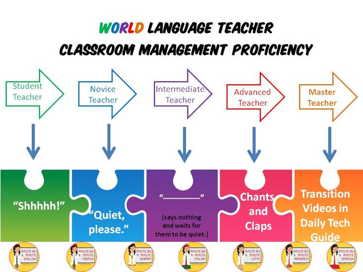 Stimulate more sense beyond chants in the World Language Classroom with transition videos.