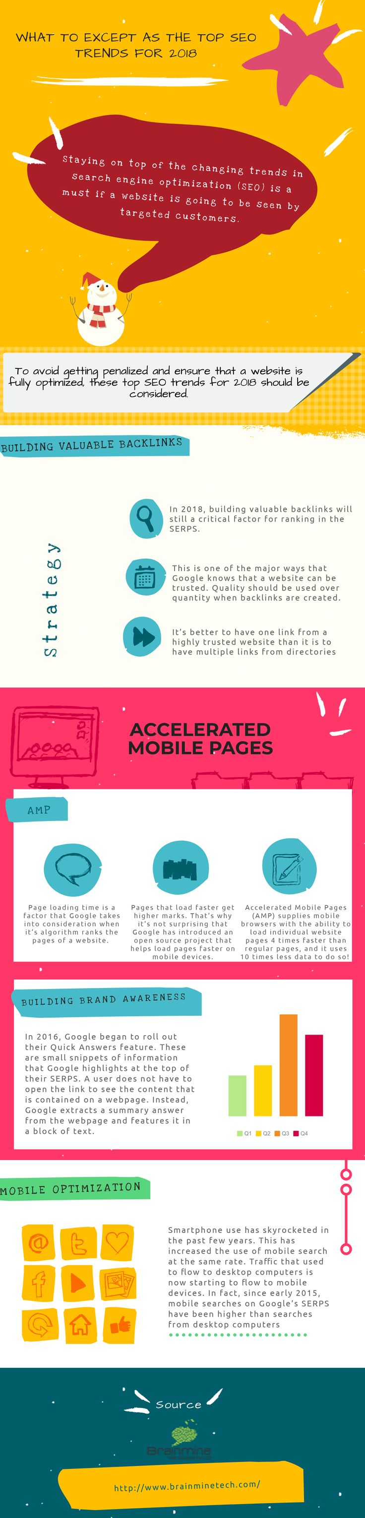 What To Except As The Top Seo Trends For 2018 #Seo #SERP #AMP #Mobileoptimizationhttp://www.brainminetech.com/infographics/what-to-except-as-the-top-seo-trends-for-2018.html