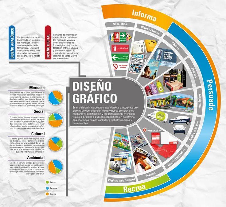 ¿Qué es el diseño gráfico? #infografia