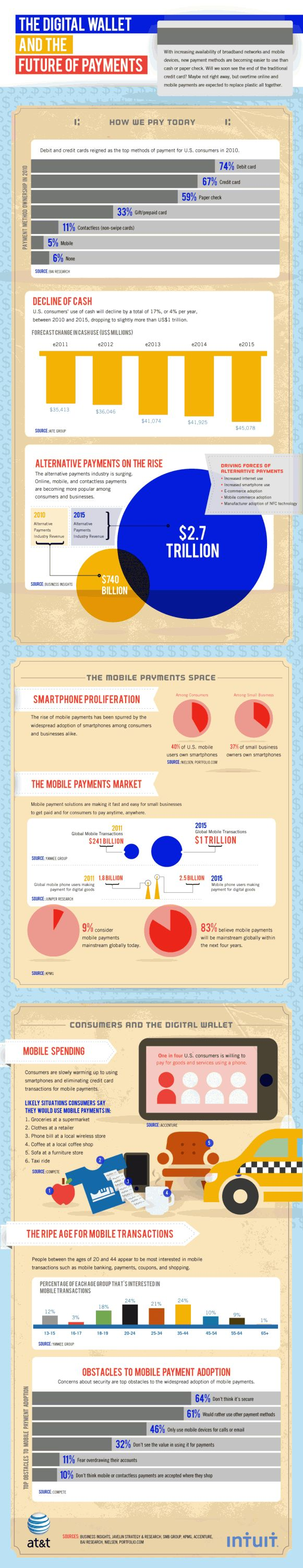 Mobile payments are on fire today, where will they be in 2015 (infographic)