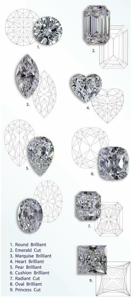 Ring cuts and examples