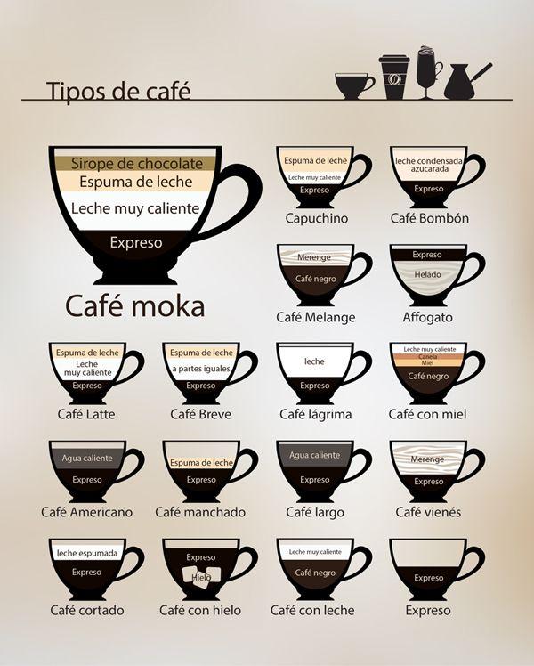 tipos de cafe .x.r.