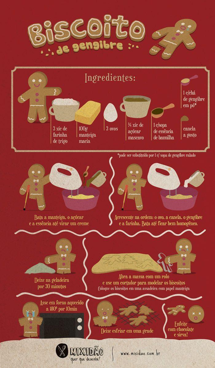 receita infográfico de biscoito de gengibre