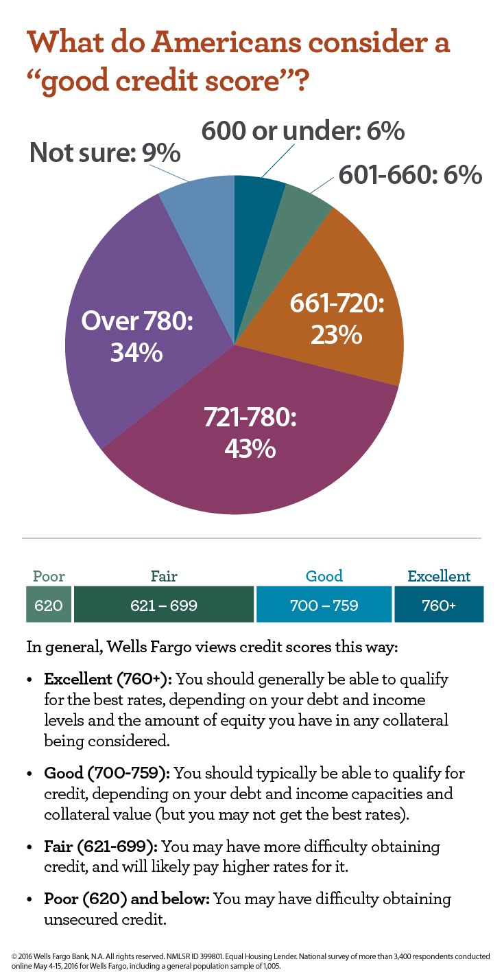 Having a good credit score can be important for reaching