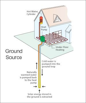 Vertical ground source heat pump. These work the same way as horizontal systems but need less land. They are also generally more expensive.