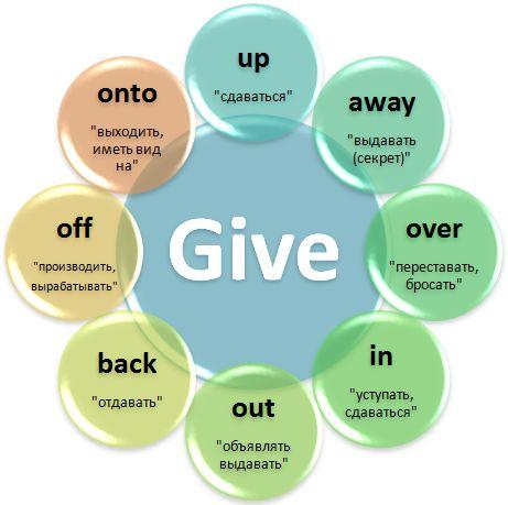 Phrasal verb Give