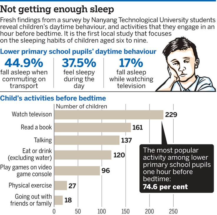Many parents not alert to child's lack of sleep: Study