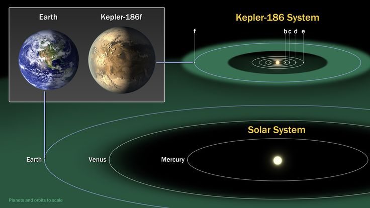 Humanity will have the tools to detect alien life in the next two decades, but whether scientists can actually find life in another solar system depends a lot on luck, a panel of experts said Wednesday (May 21).