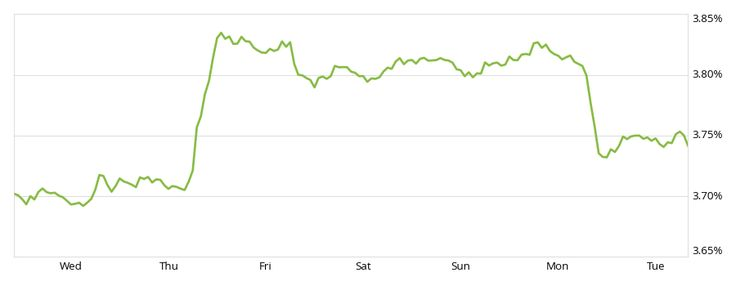 Mortgage Rate Update | Zillow Porchlight www.linalopes.com
