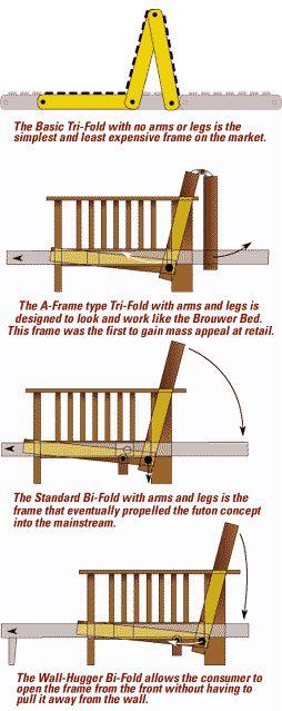 Futon Frame Terminology