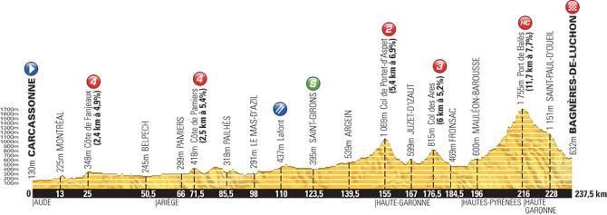 Profile for the 2014 Tour de France stage 16