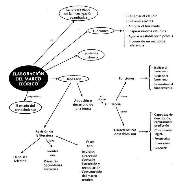 mapa conceptual del marco teorico