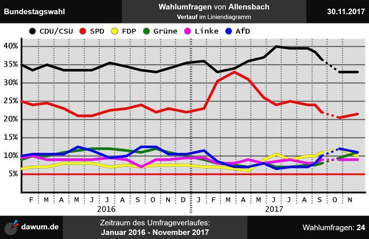 #btw Umfrageverlauf der Wahlumfragen zur Bundestagswahl von Allensbach bis zum 30.11.2017