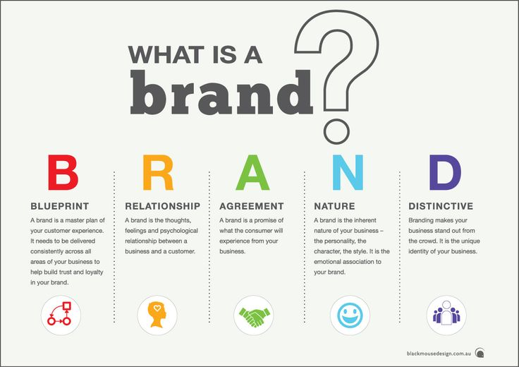 Image result for branding areas