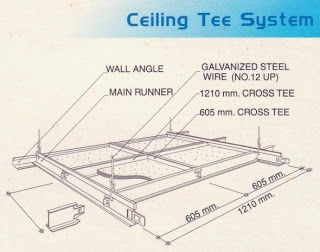"Details of suspended ceiling system with gypsum plaster ceiling board and gypsum ceiling board | ""."""