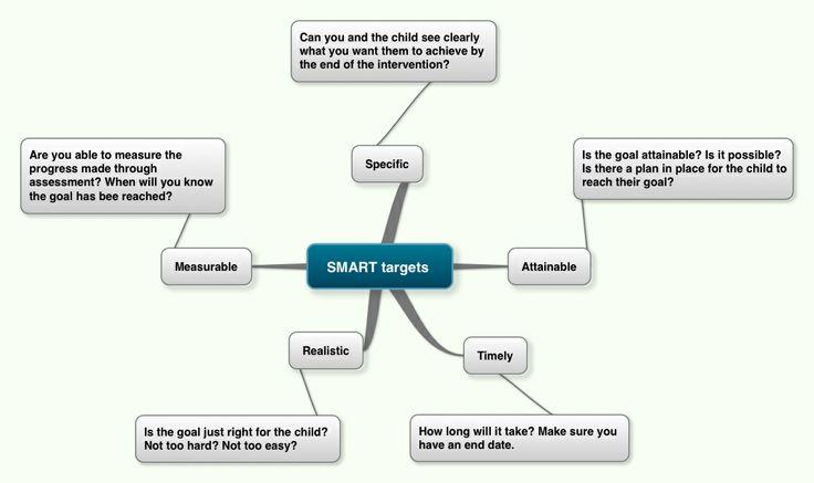 Smart targets for planning