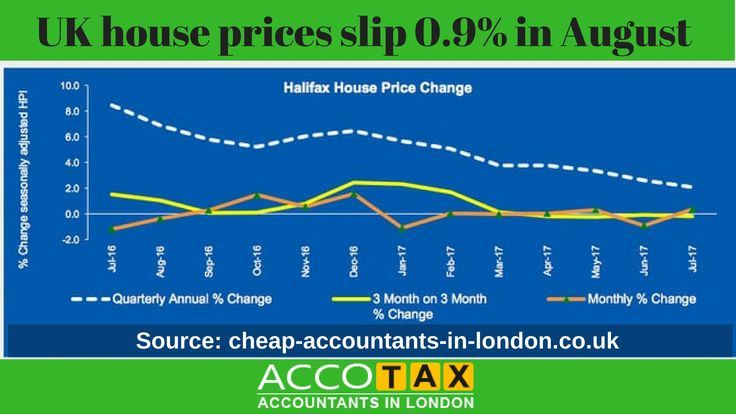 Countrywide Insurance Quote 24 Best Affordable Fixed Fee Accountants London Images On Pinterest