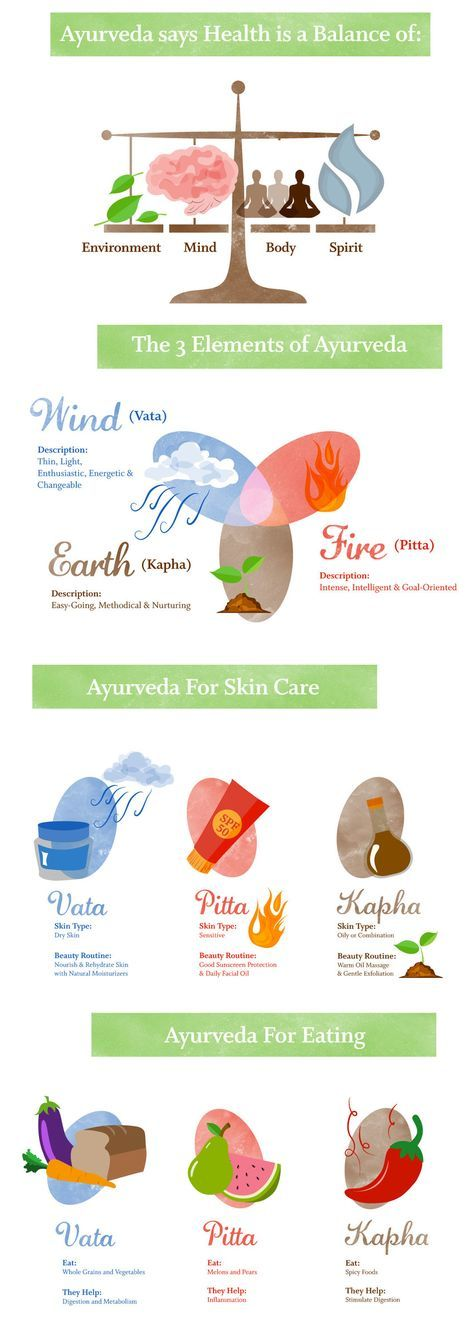 Why Ayurveda Is Essential To Your Beauty Routine (Infographic) - To help incorporate Ayurvedic principles into your beauty routine, you first need to figure out what your dosha-based skin type is: Vata skin is often dry, Pitta is sensitive, Kapha is oily/combination. Once you know this, you'll be able to eat to best support your dosha and in turn, the health of your skin. - loved & pinned by www.omved.com