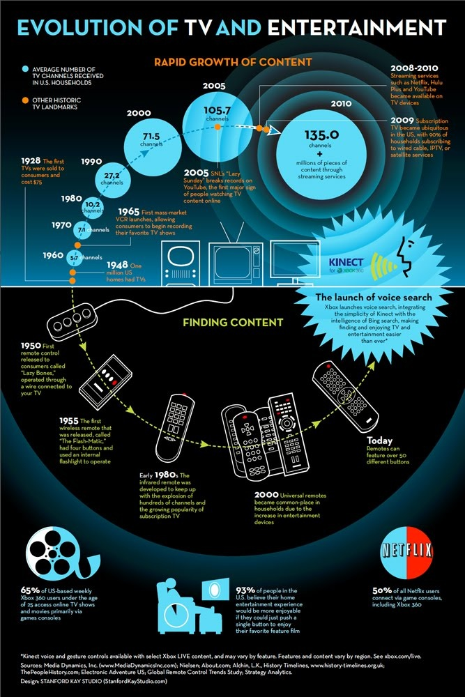Kinect enables you to control video games thru motion sensing technology and transforming yourself into a human remote controller. Fortunately, today: Home Theater, Xbox 360, Entertainment Infographic, Infographic Cloud Computers, Videos Games, Social Media, Infographics, Info Graphics, Evolution
