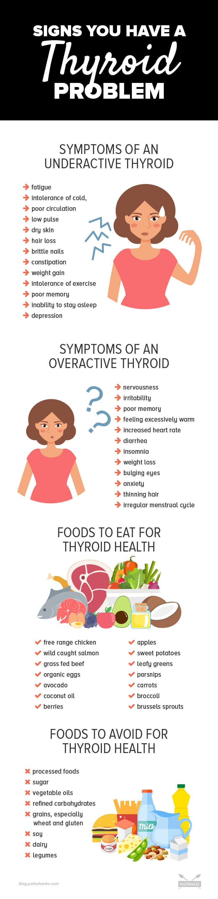 Do you suffer from any of these symptoms? Get our full thyroid guide here: http://paleo.co/thyroid101