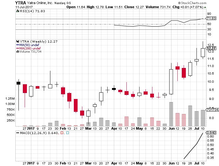 YTRA is one of my top stocks to buy right now. $YTRA has been getting some nice upgrades and price targets recently! I have seen price targets from $15 all the way to $36 per share!! Top Stocks to Buy – YTRA chart Looking at the daily chart, you can see the blue sky break …