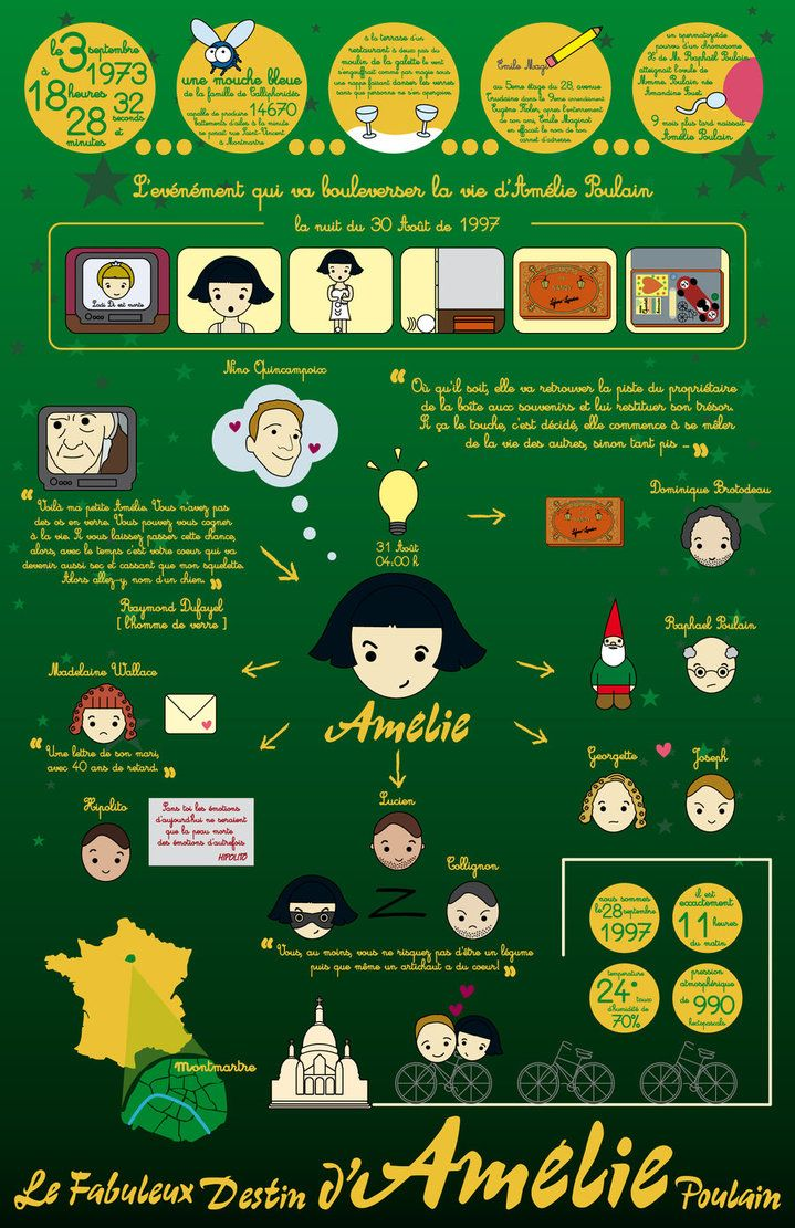 Amelie Poulain Infographic by Raquelnectarina (Amelie, movie, culture)