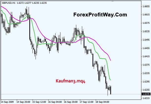 Download Kaufman3 Forex Indicator For Mt4 Twitter Com Forex