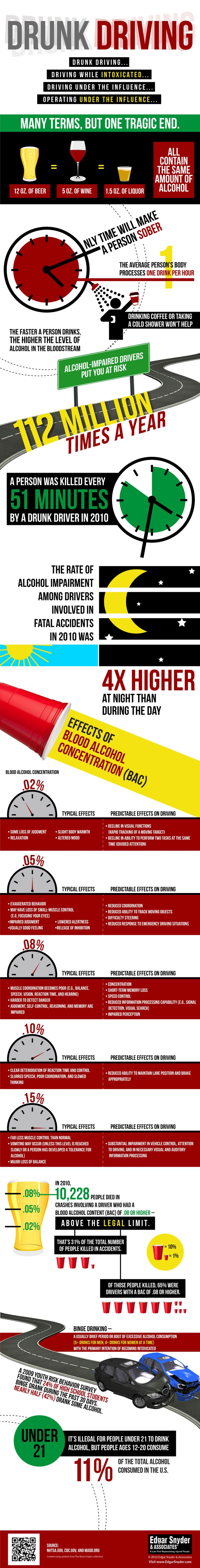 Drunk Driving Infographic - Information on drunk driving, underage drinking, and more.