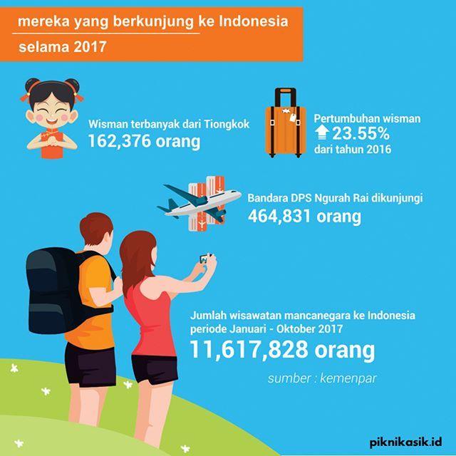 Mari bersama kita jaga objek pariwisata kita sebagai sumber devisa negara yaa 😊👍 . follow @piknikasik and use #piknikasikid to be featured! . #pariwisata #indonesiatourism #tourismcenter #tourism #pesonaindonesia #exploreindonesia #indonesia #infographic #bandung #semarang #jakarta #medan #surabaya #jogja #padang #balikpapan #makassar #bali #lombok #ambon #batam #like4like